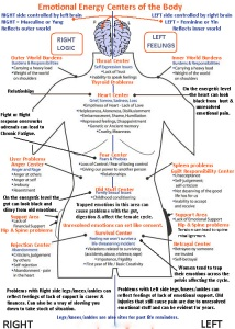 emotional-energy-centers-of-the-body11