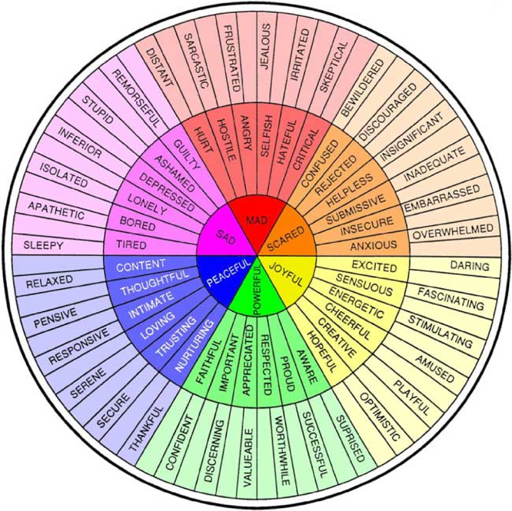 Luscious image pertaining to printable feelings chart